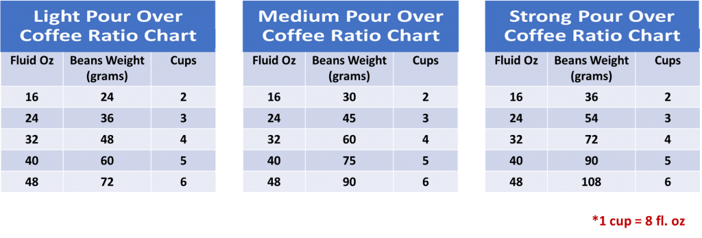 Pour-Over Coffee Ratio Chart